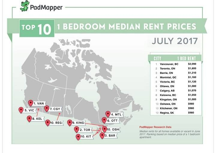 New record: $2,090 a month is average cost of one-bedroom rental in Vancouver
